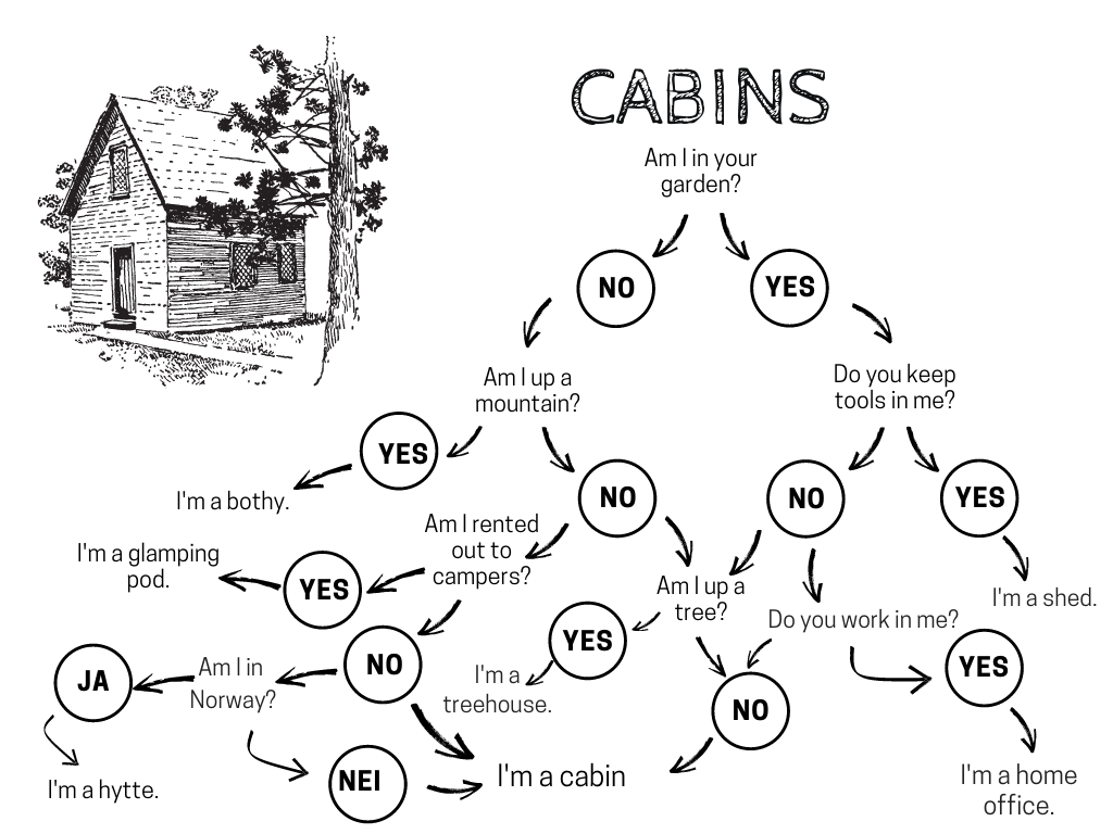 A taxonomy of cabins, huts, treehouses and sheds