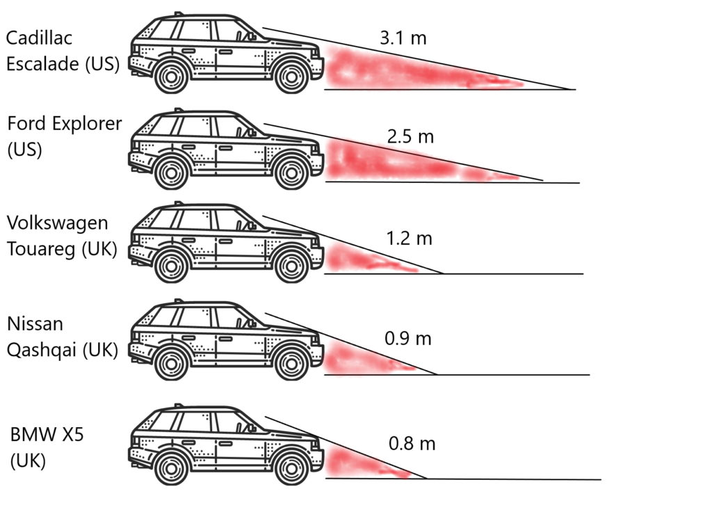 Image comparing the blind zones in front of various car models.